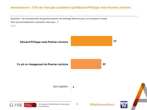57% des Français souhaitent qu'Edouard Philippe soit maintenu au poste de Premier ministre.