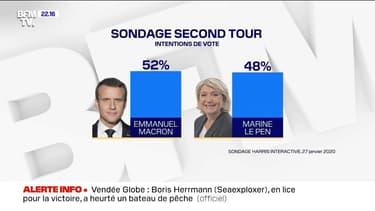 Emmanuel Macron et Marine Le Pen au coude-à-coude dans un sondage sur le second tour de la présidentielle de 2022