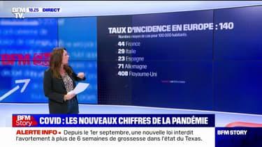 Covid-19: le taux d'incidence stagne en France mais s'envole au Royaume-Uni