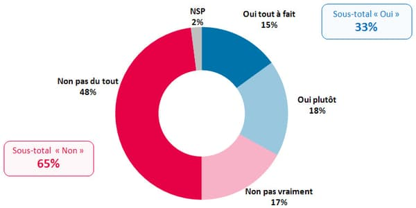 65% de Français contre le retour en politique de Nicolas Sarkozy.