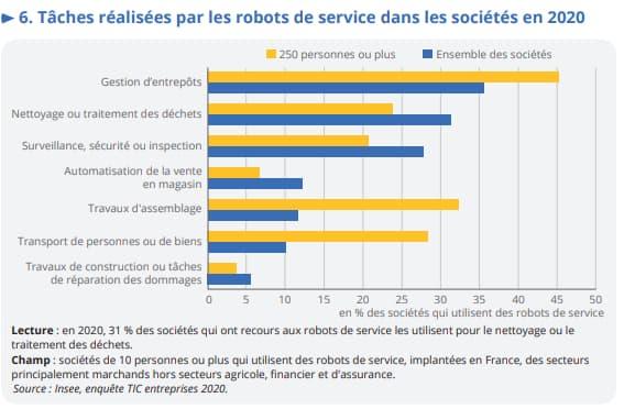 Tâches réalisées par les robots de service en 2020