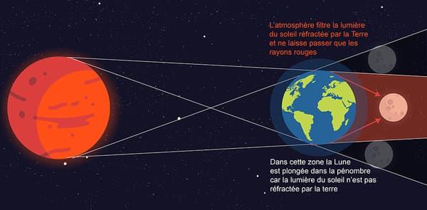 infog éclipse lune