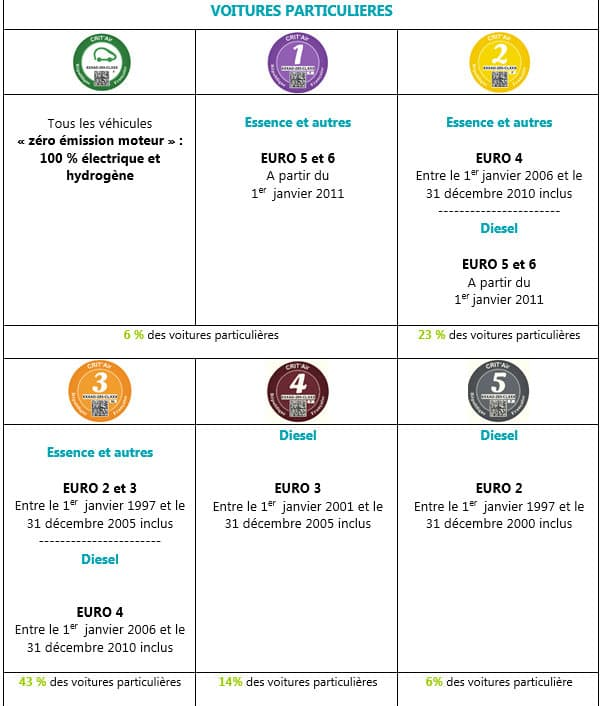 Six pastilles concernent les voitures particulières immatriculées après le 1er janvier 1997.