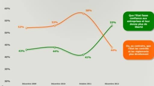 Une majorité de Français pense maintenant qu'il faut accorder plus d liberté aux entreeprises.