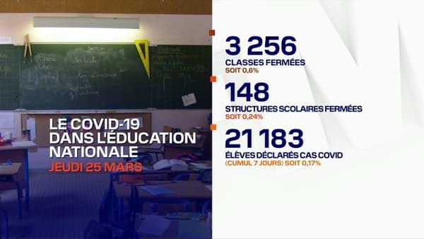 Le total des écoles fermées, en date du 25 mars 2021.