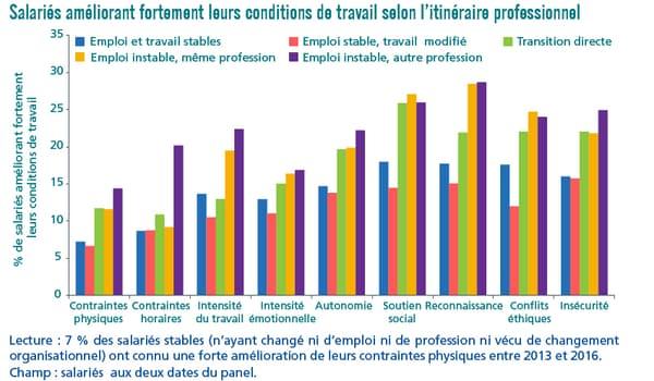 Salariés améliorant fortement leurs conditions de travail selon l'itinéraire professionnel