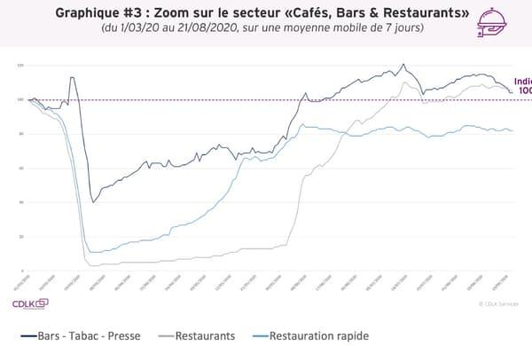 Dépenses dans le secteur des Cafés, Bars et Restaurants