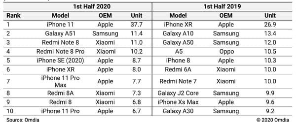 Classement des 10 smartphones les plus vendus sur la première moitié de l'année
