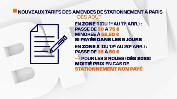 L'amende en cas de stationnement non-payé va augmenter à Paris.