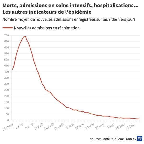 Morts, admissions en soins intensifs, hospitalisations... Les autres indicateurs de l'épidémie